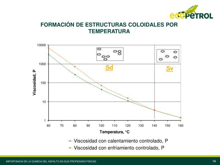 FORMACIÓN DE ESTRUCTURAS COLOIDALES POR TEMPERATURA