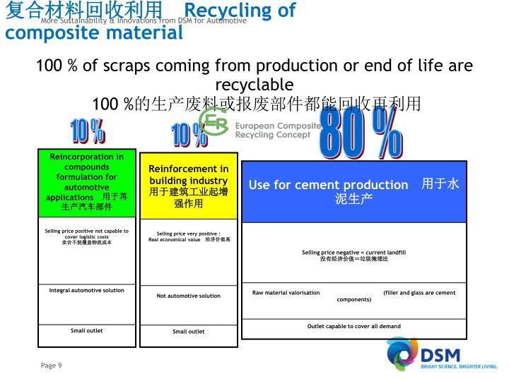 复合材料回收利用