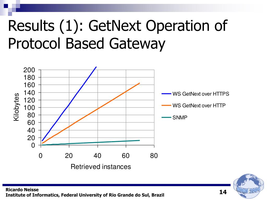Results (1): GetNext Operation of Protocol Based Gateway