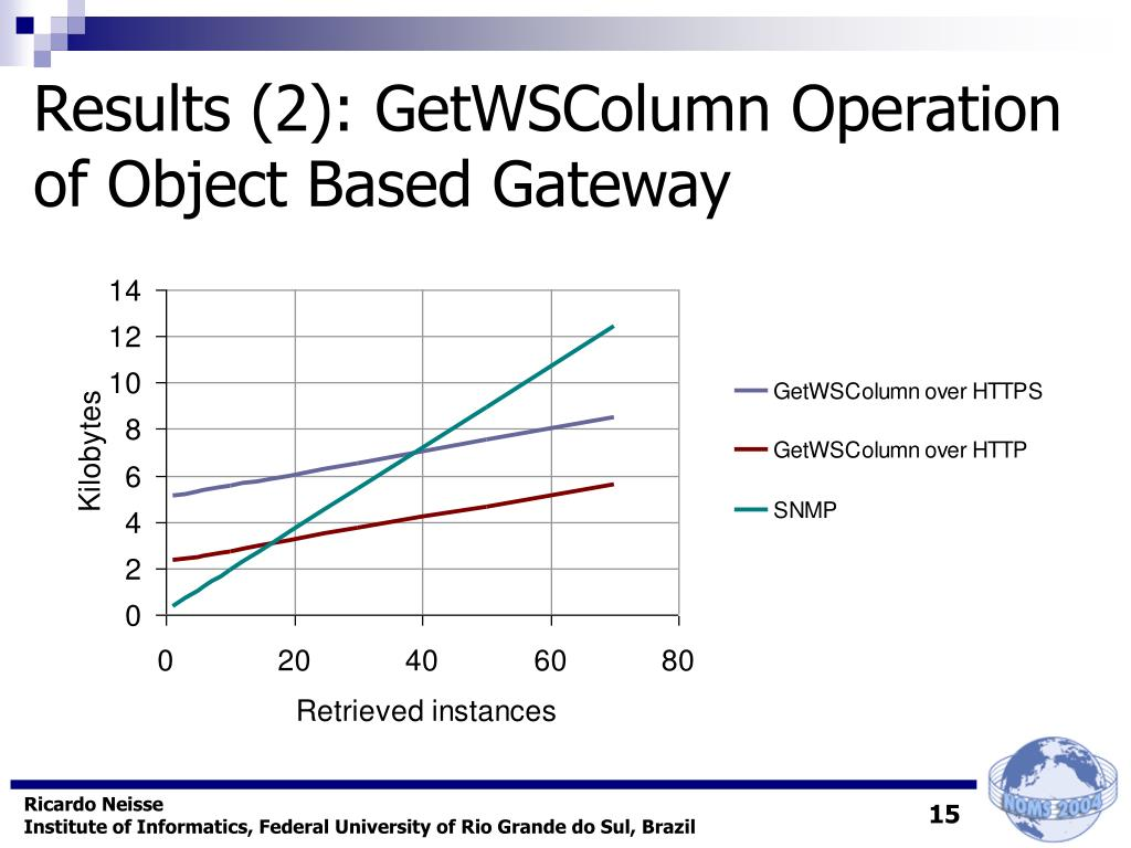 Results (2): GetWSColumn Operation  of Object Based Gateway