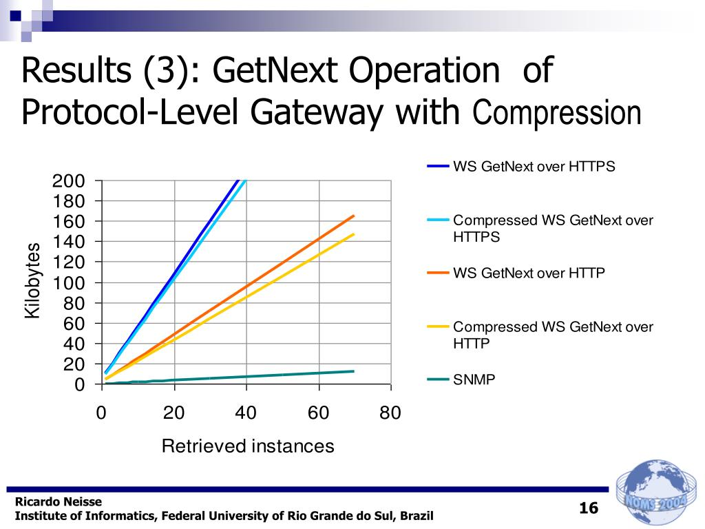 Results (3): GetNext Operation  of Protocol-Level Gateway with