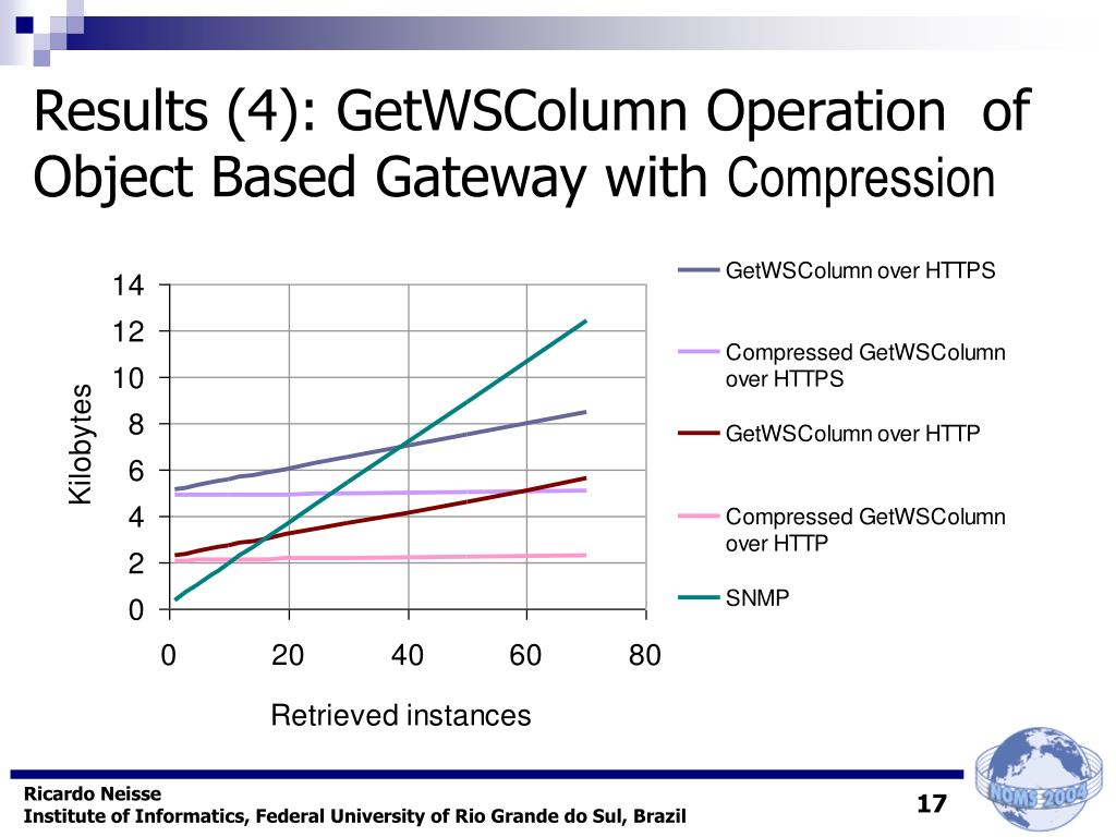 Results (4): GetWSColumn Operation  of Object Based Gateway with