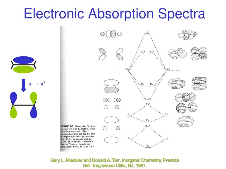 co ordination chemistry iii electronic spectra Chapter 5: coordination chemistry and crystal field theory zn 4 o(bdc) 3 , also called mof-5, is a metal-organic framework in which 1,4-benzenedicarboxylate (bdc) anions bridge between cationic zn 4 o clusters [1.