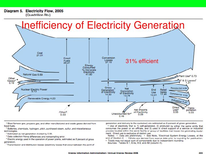 Inefficiency of Electricity Generation