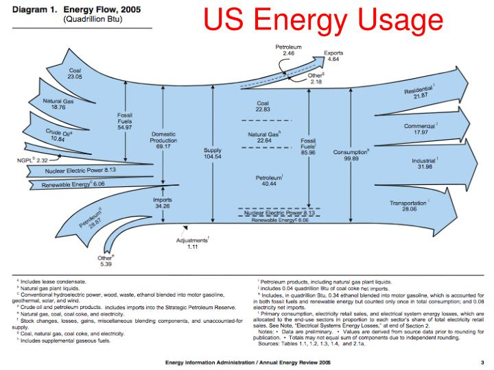 US Energy Usage