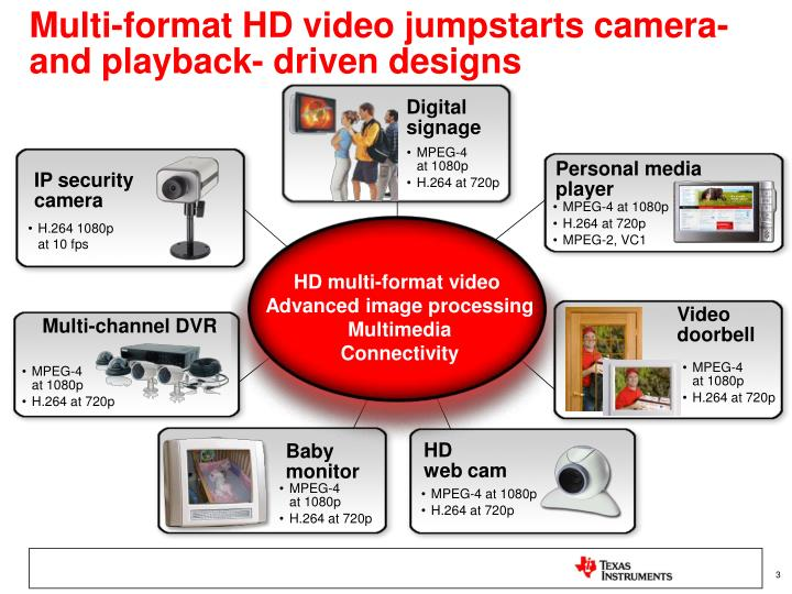 Multi-format HD video jumpstarts camera- and playback- driven designs