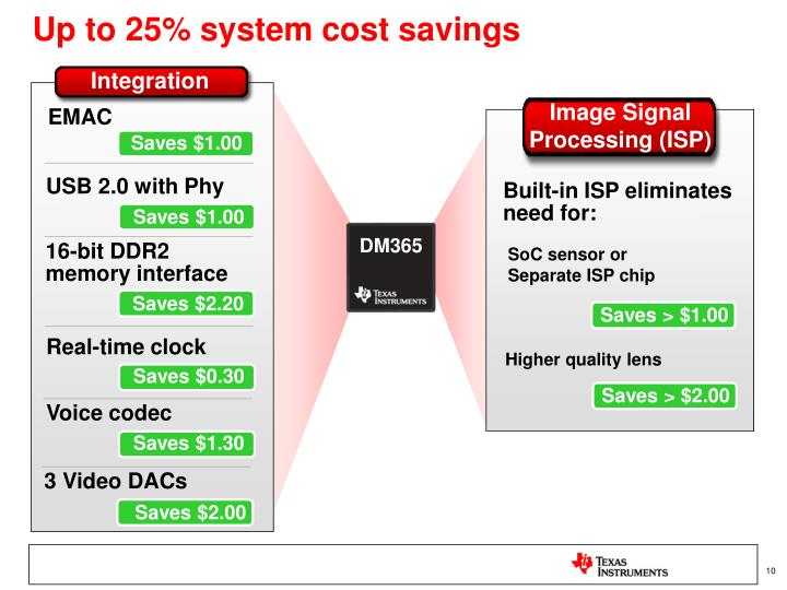 Up to 25% system cost savings