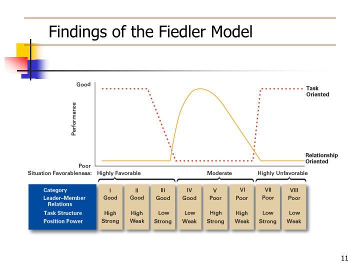 Findings of the Fiedler Model
