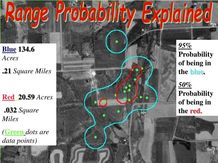Range Probability Explained