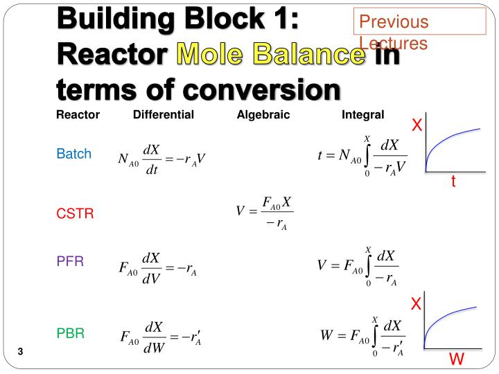 Building block 1 reactor mole balance in terms of conversion