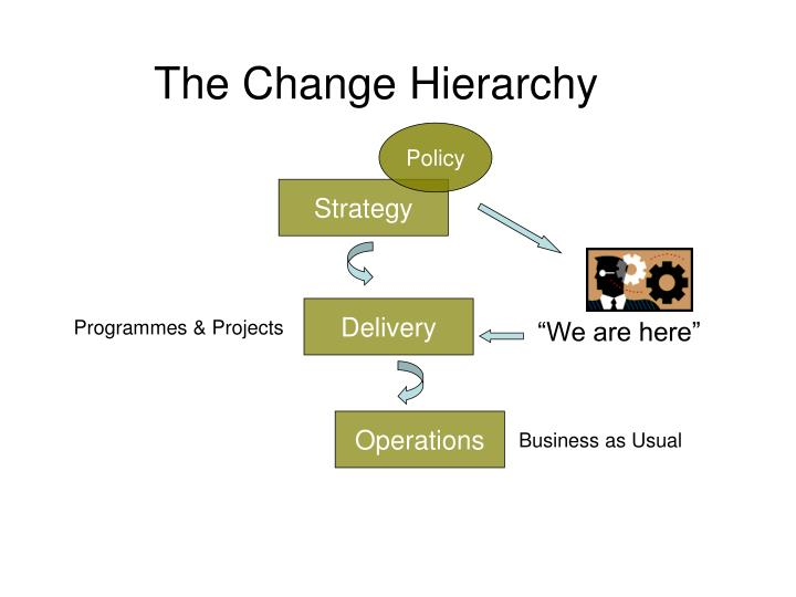 The change hierarchy