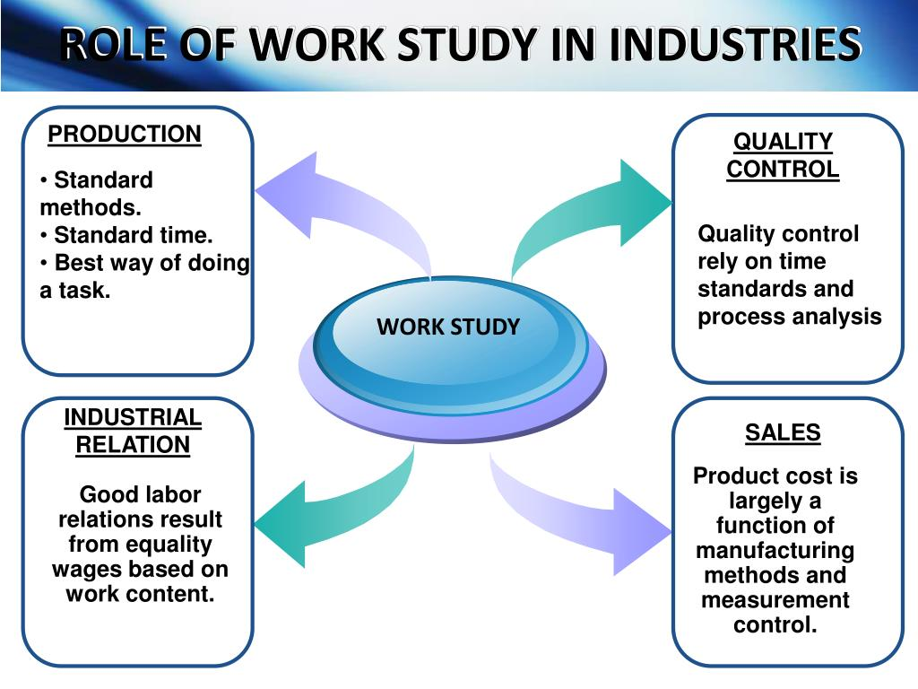 ROLE OF WORK STUDY IN INDUSTRIES
