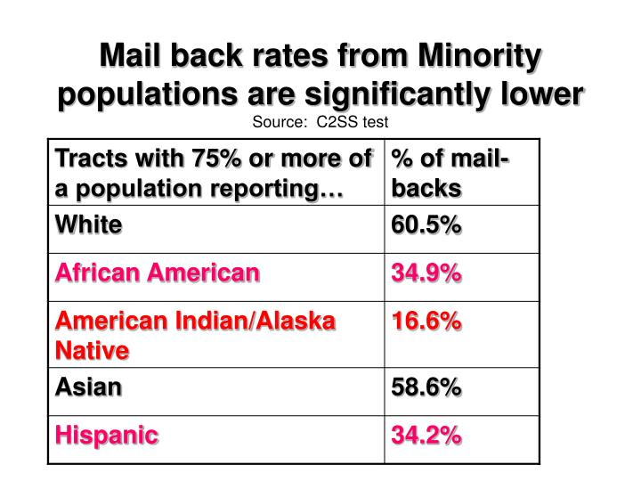 Mail back rates from Minority populations are significantly lower