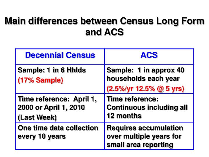 Main differences between Census Long Form and ACS