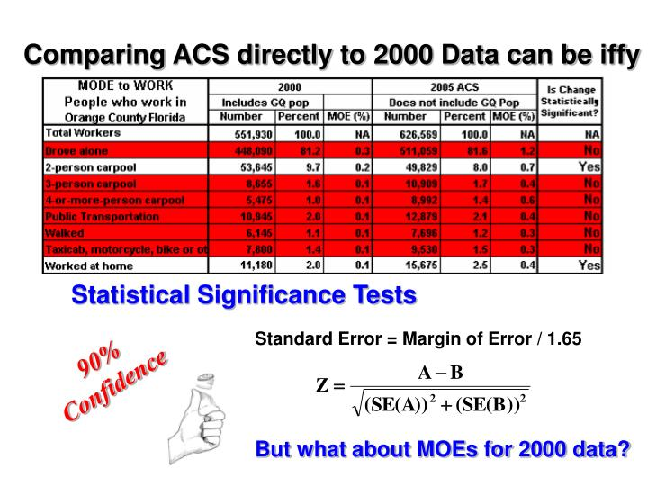 Comparing ACS directly to 2000 Data can be iffy