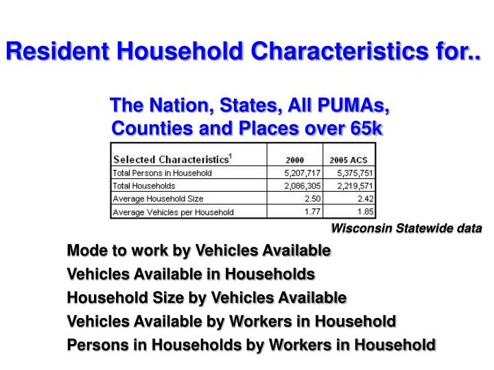 Resident Household Characteristics for..