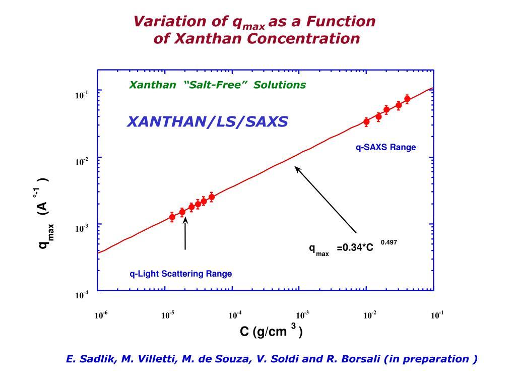 Variation of q