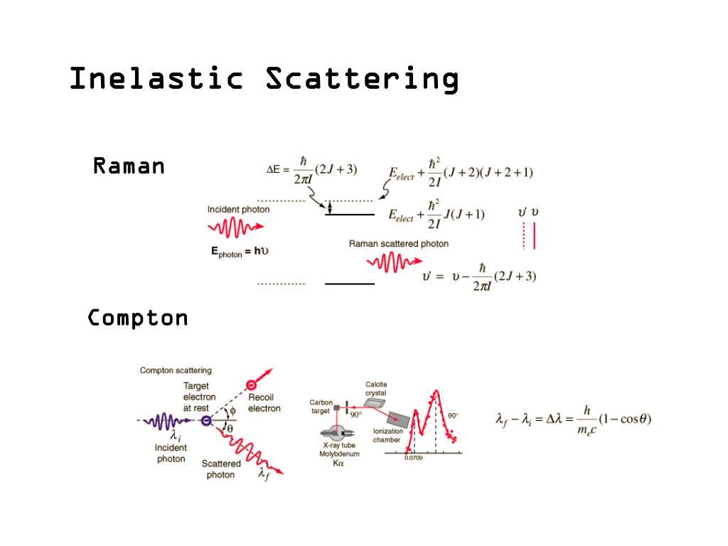 Inelastic Scattering