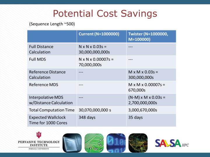 Potential Cost Savings