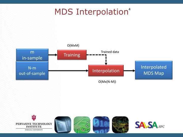 MDS Interpolation
