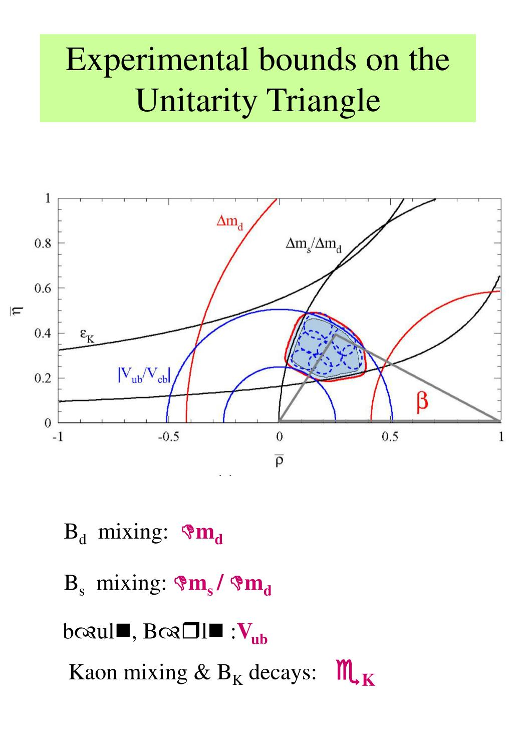 Experimental bounds on the Unitarity Triangle