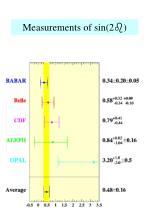 measurements of sin 2