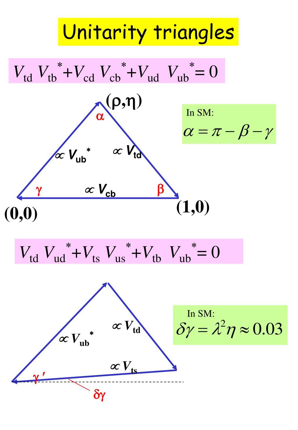 Unitarity triangles