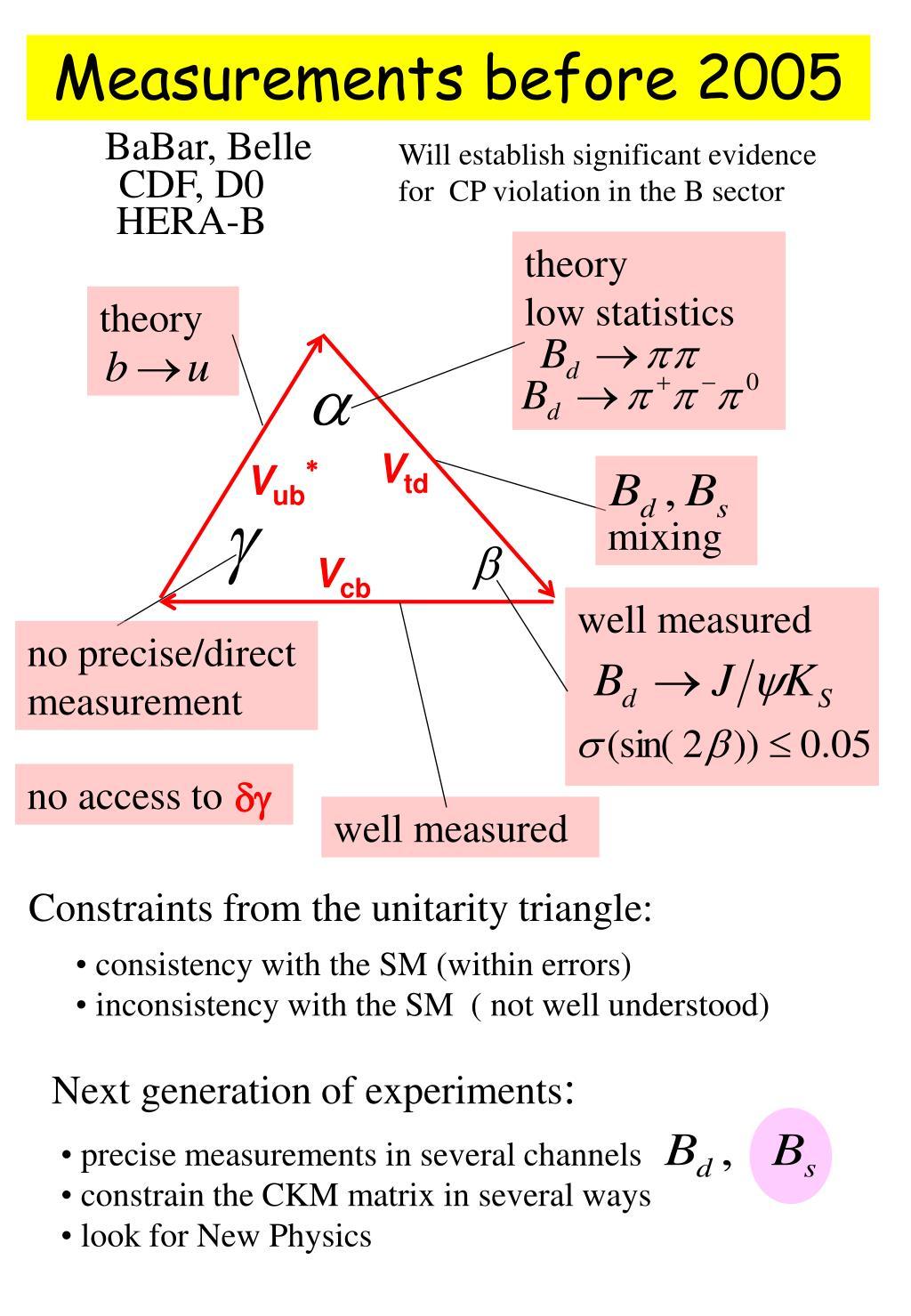 Measurements before 2005