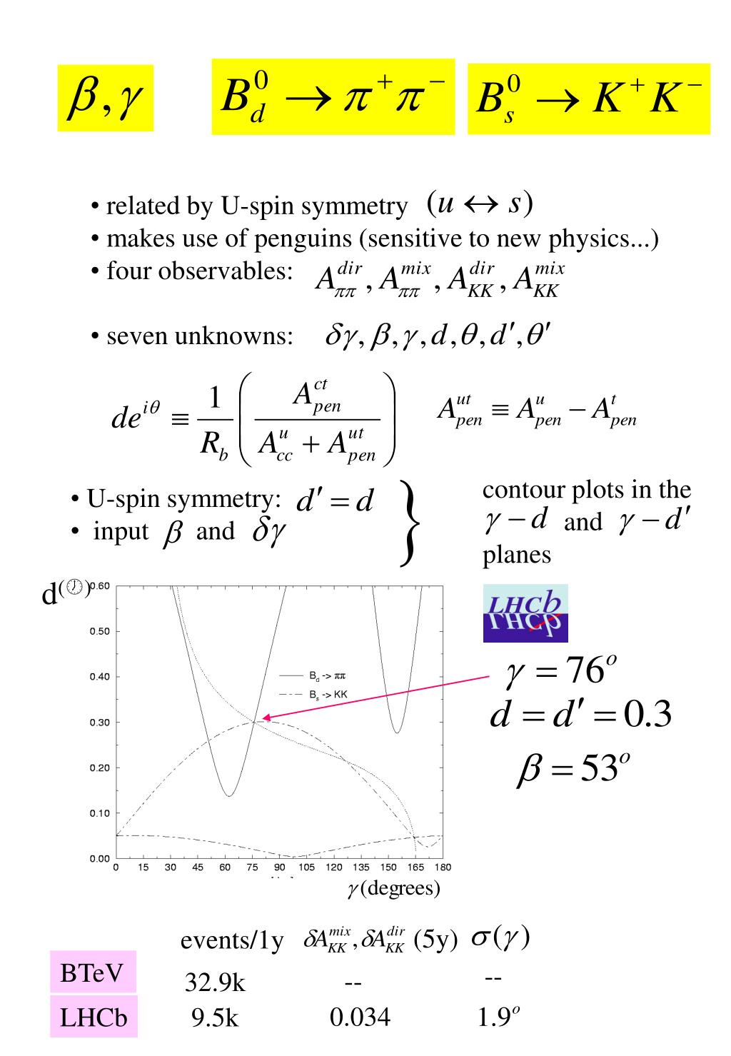 related by U-spin symmetry