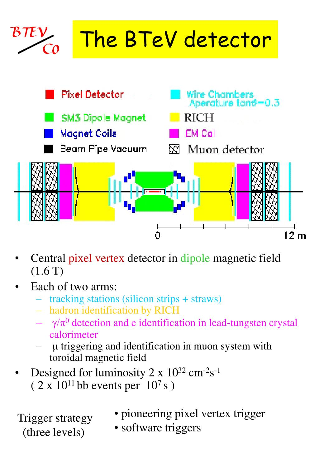 The BTeV detector