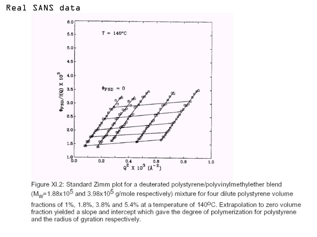 Real SANS data