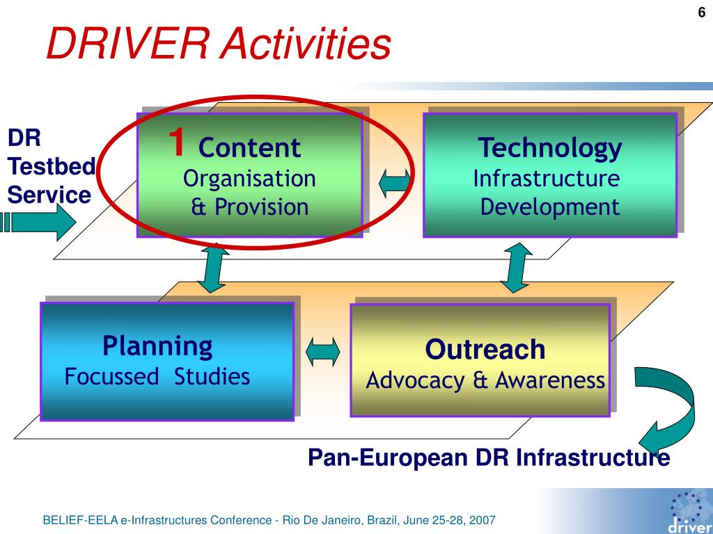 DRIVER Activities