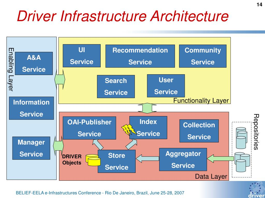 Driver Infrastructure Architecture