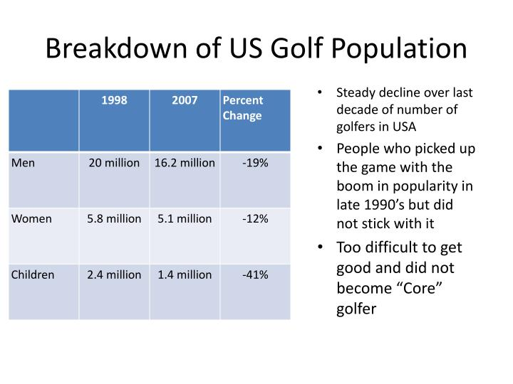 Breakdown of US Golf Population