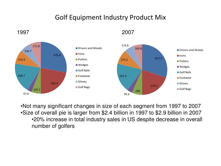 Golf Equipment Industry Product Mix