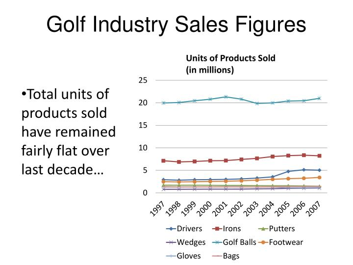 Golf Industry Sales Figures