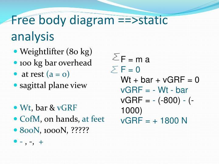 Free body diagram ==>static analysis