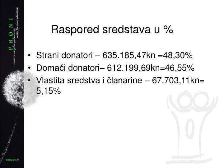 Raspored sredstava u %