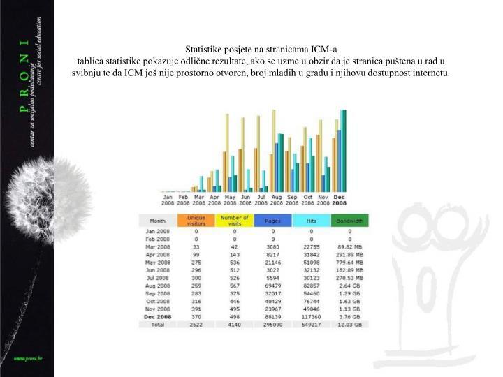 Statistike posjete na stranicama ICM-a