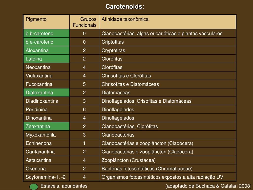 Carotenoids: