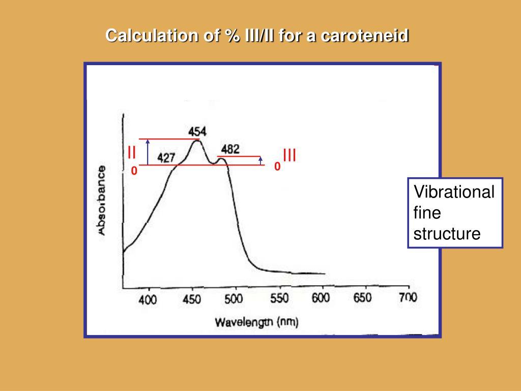 Calculation of % III/II for a caroteneid