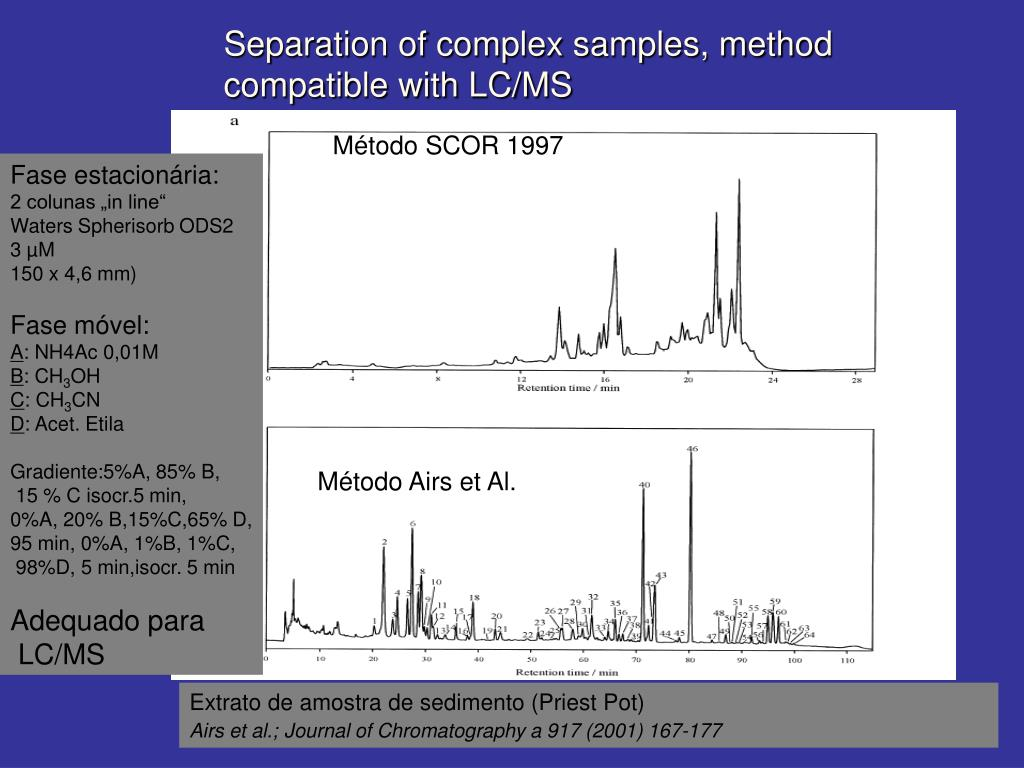 Separation of complex samples, method