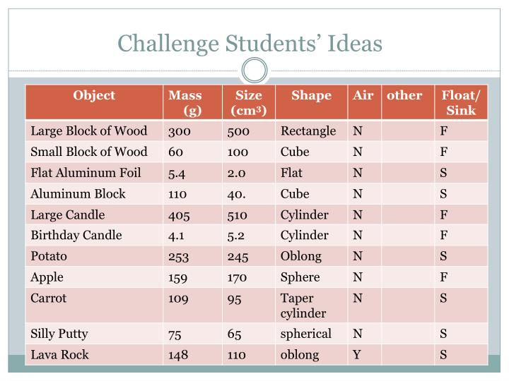 Challenge Students' Ideas
