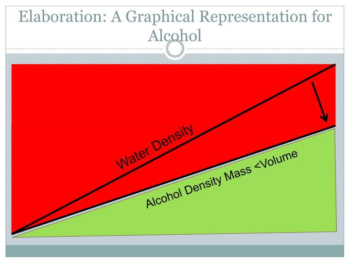 Elaboration: A Graphical Representation for Alcohol