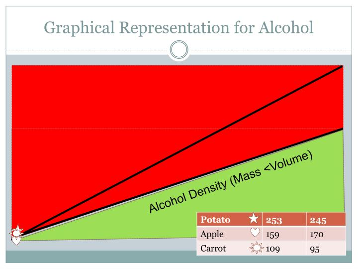 Graphical Representation for Alcohol
