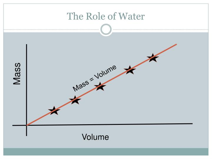The Role of Water