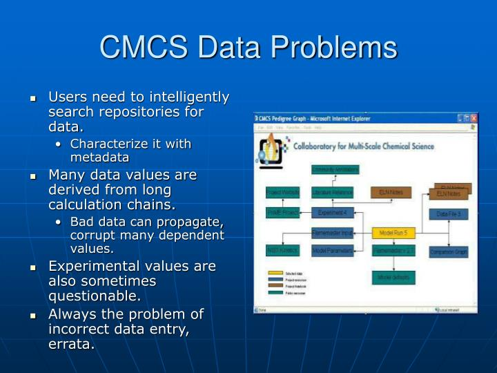 CMCS Data Problems