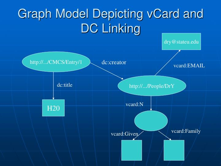 Graph Model Depicting vCard and DC Linking
