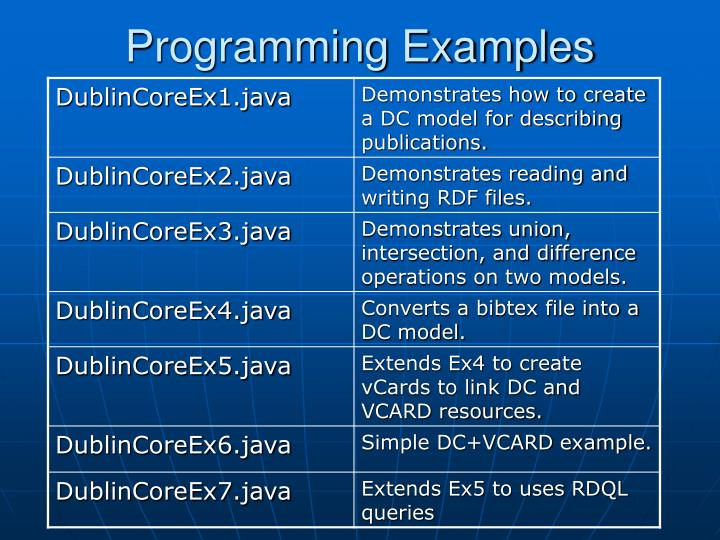 Programming Examples