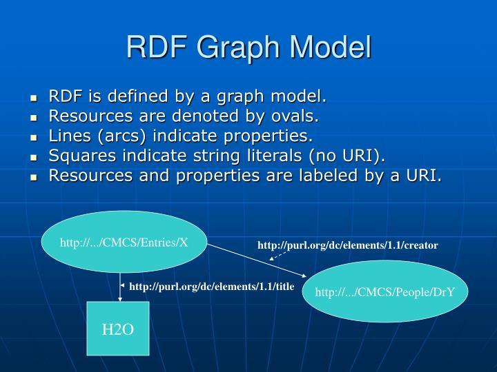 RDF Graph Model